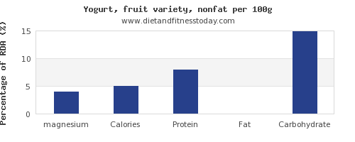 magnesium and nutrition facts in fruit yogurt per 100g